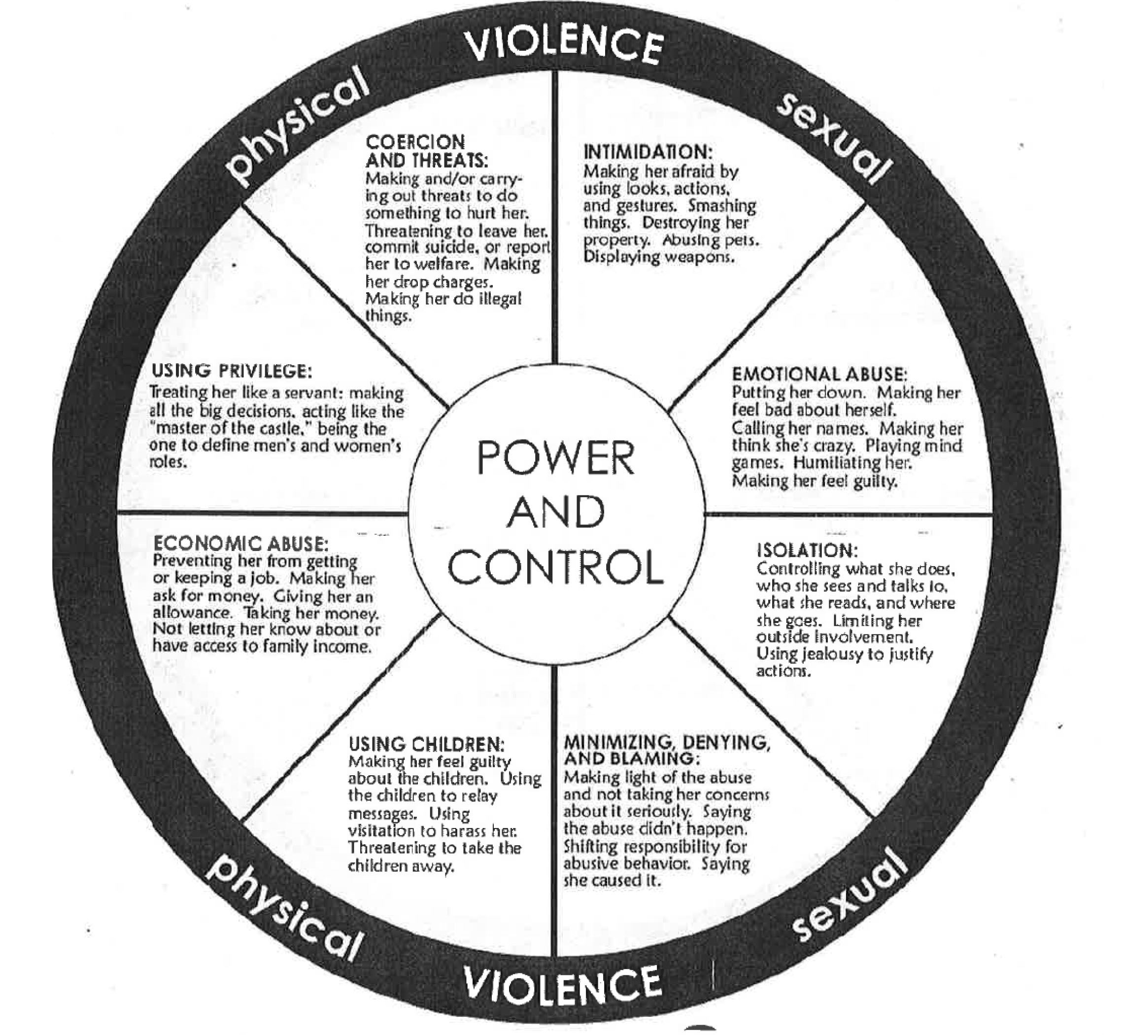 Sexually coercive behavior definition