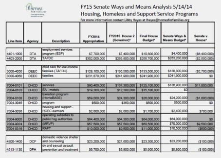 SWM Analysis