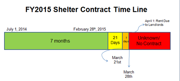 fy15sheltercontract