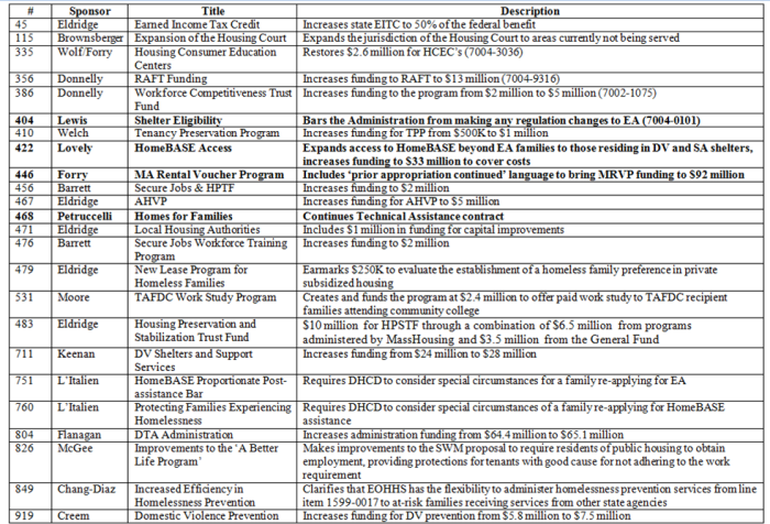 SWM Amendment Chart Final