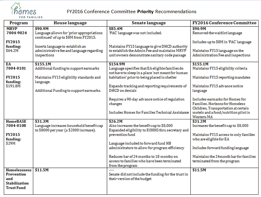 the conference committee budget recommendations in word form and