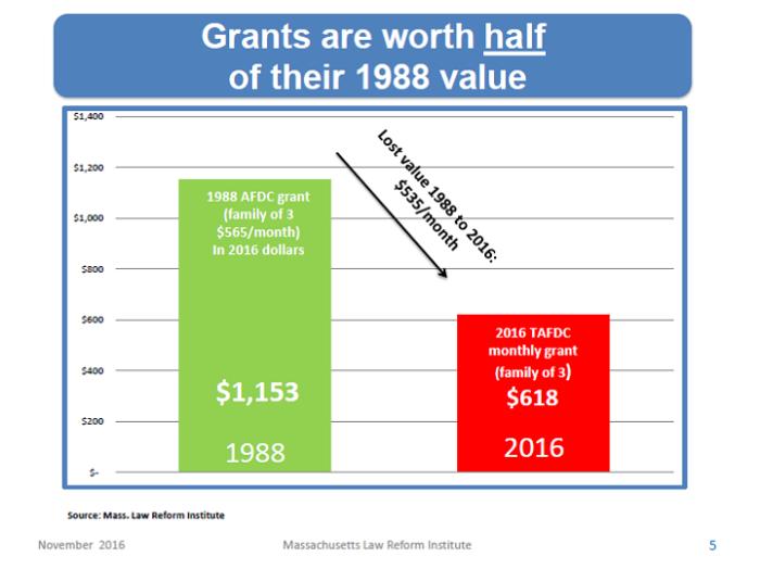 tafdc-grants-worth-half-1988-value-chart